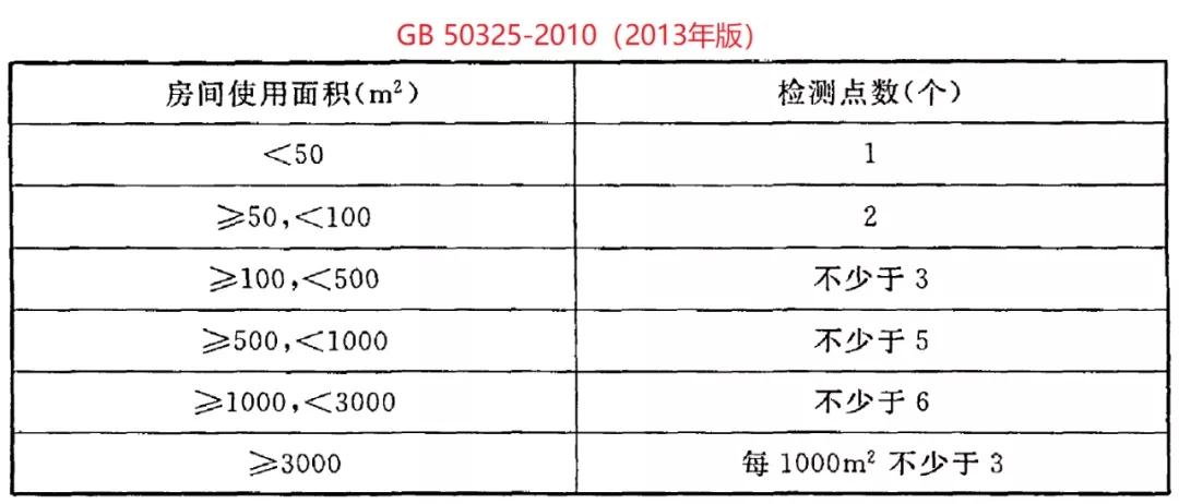 GB 50325-2020《民用建筑工程室内环境污染控制标准》